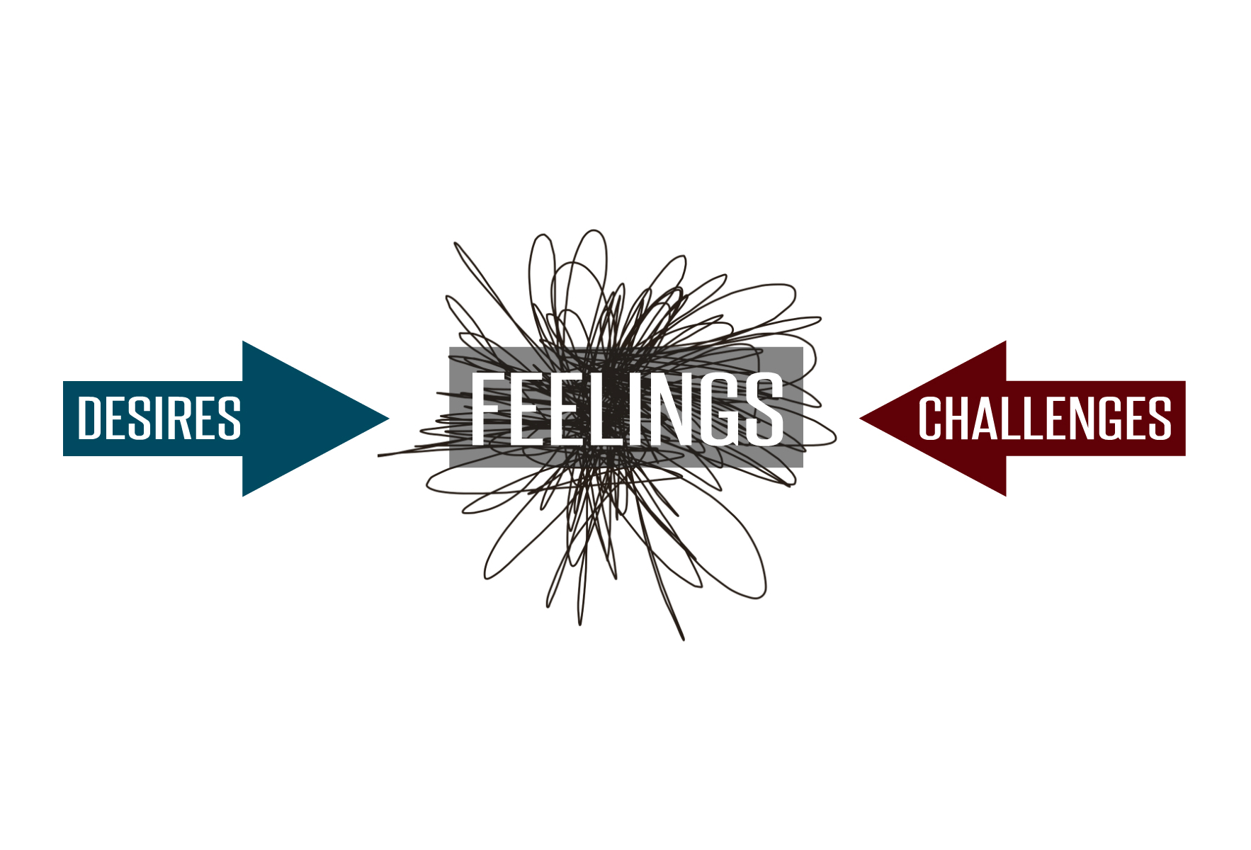 Three Spiritual Signals: Desires, Feelings, and Challenges